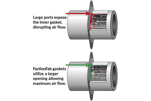 FactionFab MLS Lower Uppipe Gasket - Subaru Turbo Models